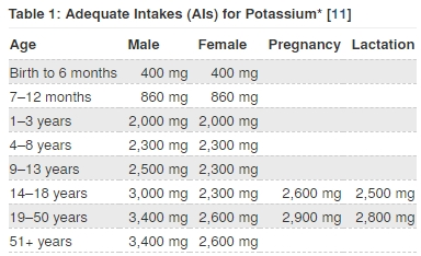 Adequate Intakes for Potassium
