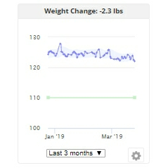 Weight Change Plateus