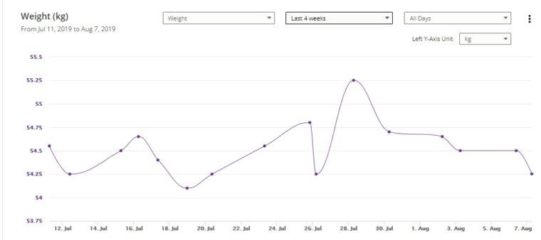 4-Week Weight Chart