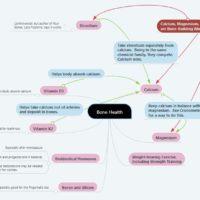 Bone Health Mind Map