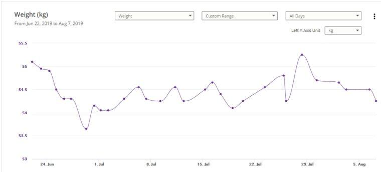 Custom Range Weight Chart