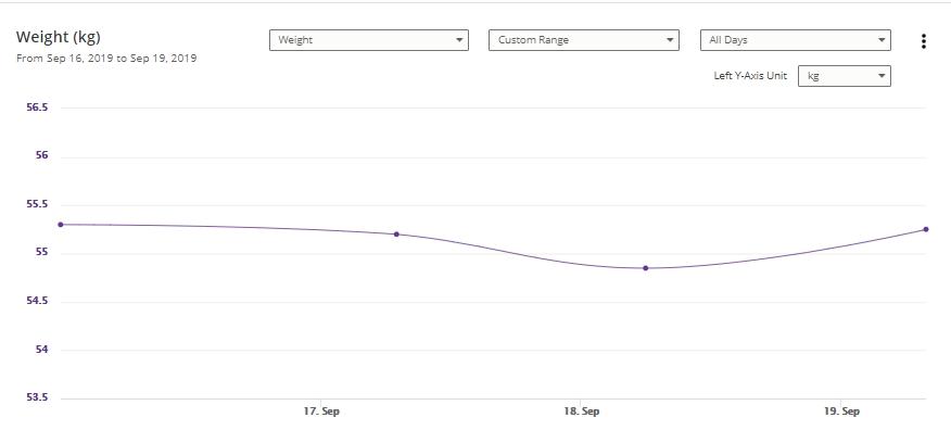Weight Chart 9-19