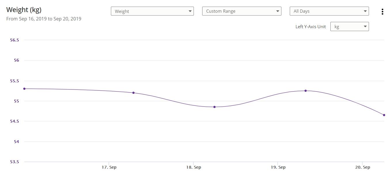 Weight Chart 9-20