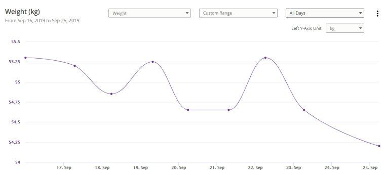 Weight Chart 9-25