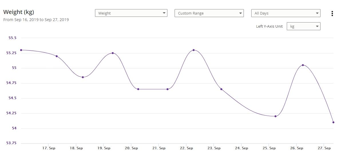 Weight Chart 9-27