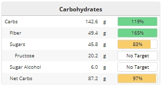 Carbohydrate Profile
