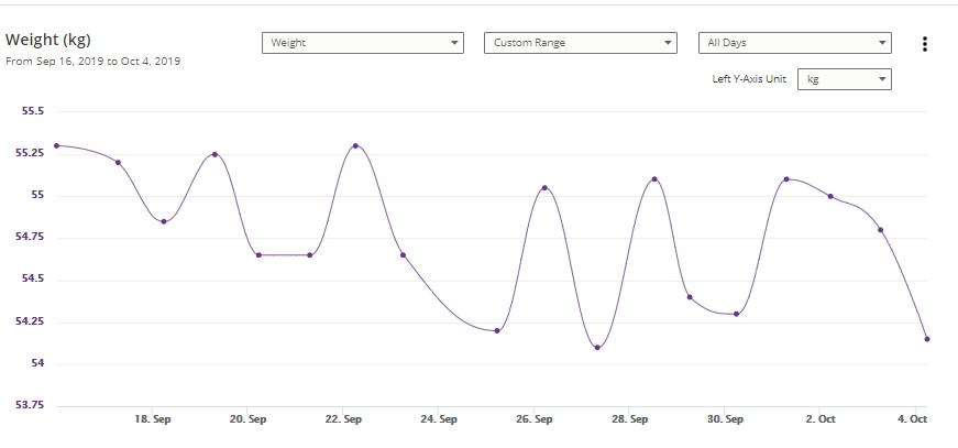 Weight Graph 10-4