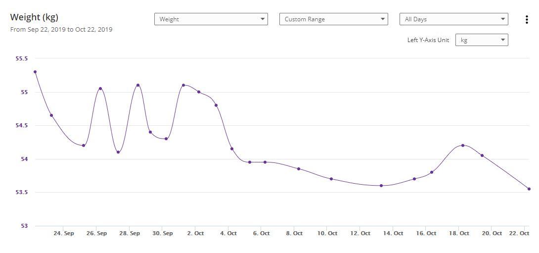 Weight Loss.JPG (44.1KB; 1090x511 pixels)