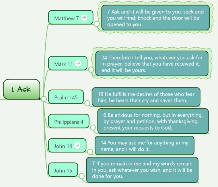 Ask Bible Verses