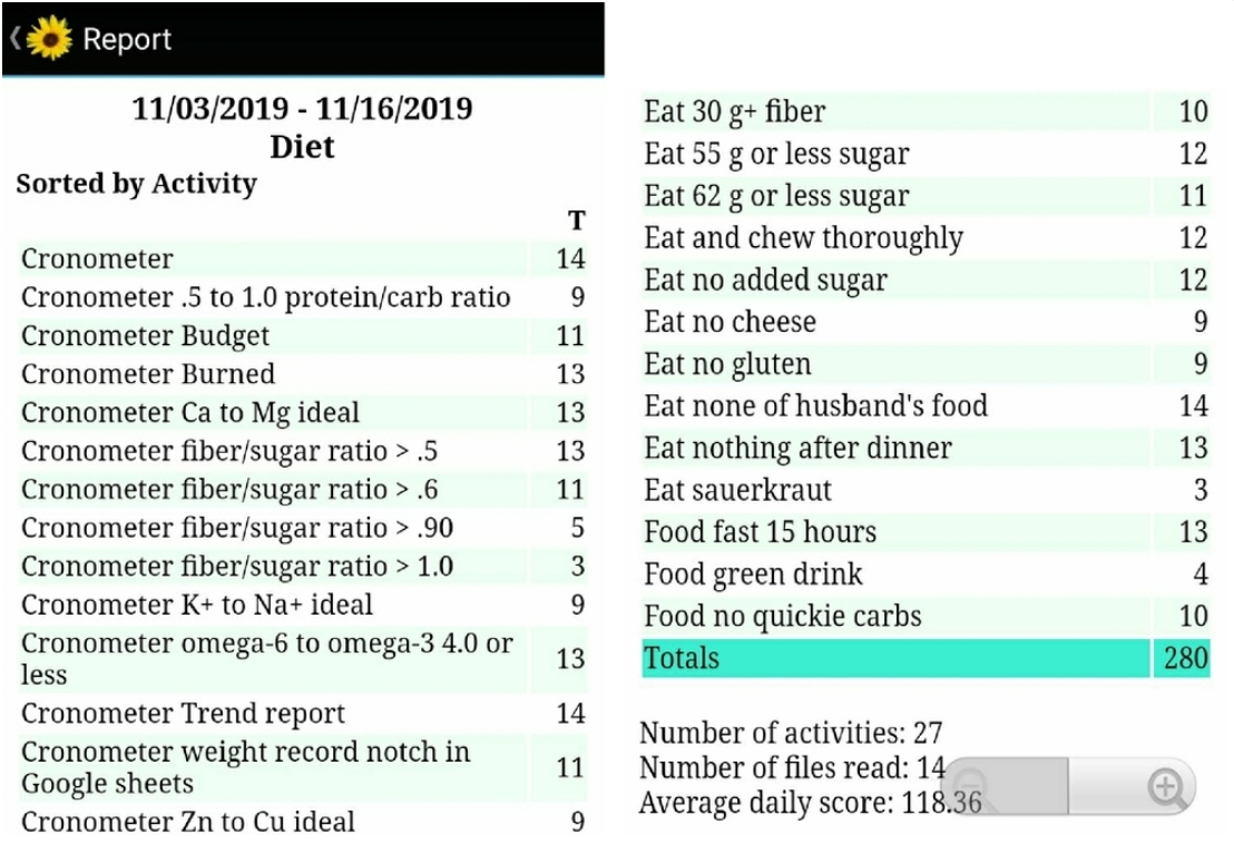 JV Life Tracker Diet Report