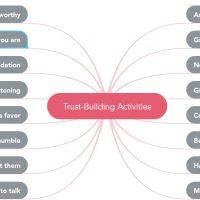 Trust Mindmap